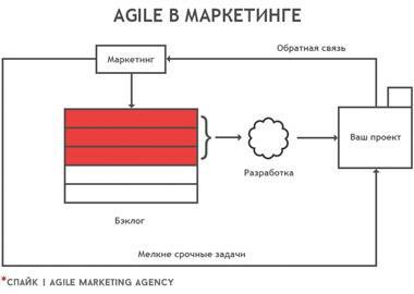 agile-marketing.jpg