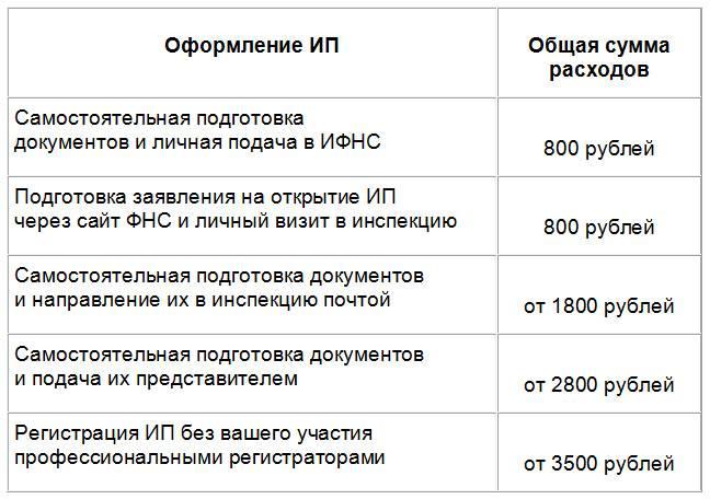 Открыть ип в казани по временной регистрации заполнение декларации 3 ндфл продажа автомобиля вычет