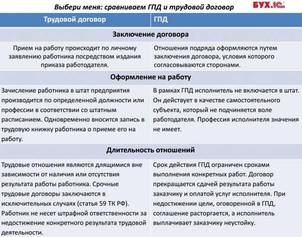 Договор на стоительство сантехнических услуг между юр лицами